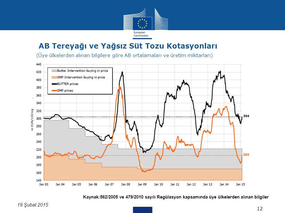 Kaynak:562/2005 ve 479/2010 sayılı Regülasyon kapsamında üye ülkelerden alınan bilgiler 19 Şubat 2015 AB Tereyağı ve Yağsız Süt Tozu Kotasyonları 12 (Üye ülkelerden alınan bilgilere göre AB ortalamaları ve üretim miktarları)
