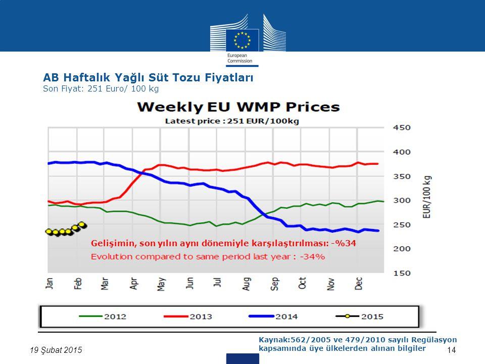 19 Şubat 201514 AB Haftalık Yağlı Süt Tozu Fiyatları Son Fiyat: 251 Euro/ 100 kg Kaynak:562/2005 ve 479/2010 sayılı Regülasyon kapsamında üye ülkelerden alınan bilgiler Gelişimin, son yılın aynı dönemiyle karşılaştırılması: -%34
