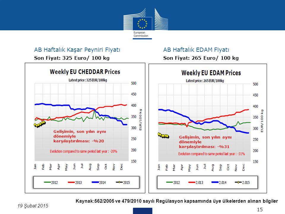 Kaynak:562/2005 ve 479/2010 sayılı Regülasyon kapsamında üye ülkelerden alınan bilgiler 19 Şubat 2015 AB Haftalık Kaşar Peyniri FiyatıAB Haftalık EDAM Fiyatı 15 Son Fiyat: 325 Euro/ 100 kgSon Fiyat: 265 Euro/ 100 kg Gelişimin, son yılın aynı dönemiyle karşılaştırılması: -%20 Gelişimin, son yılın aynı dönemiyle karşılaştırılması: -%31
