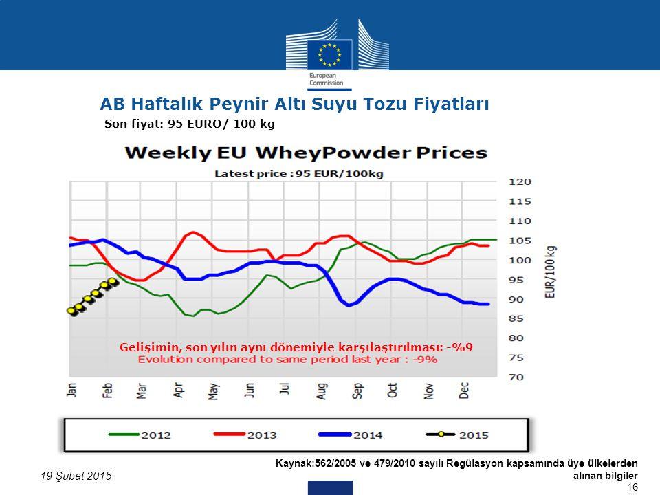 Kaynak:562/2005 ve 479/2010 sayılı Regülasyon kapsamında üye ülkelerden alınan bilgiler 16 19 Şubat 2015 AB Haftalık Peynir Altı Suyu Tozu Fiyatları Son fiyat: 95 EURO/ 100 kg Gelişimin, son yılın aynı dönemiyle karşılaştırılması: -%9