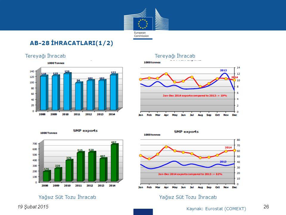 2619 Şubat 2015 AB-28 İHRACATLARI(1/2) Tereyağı İhracatı Yağsız Süt Tozu İhracatı Kaynak: Eurostat (COMEXT)