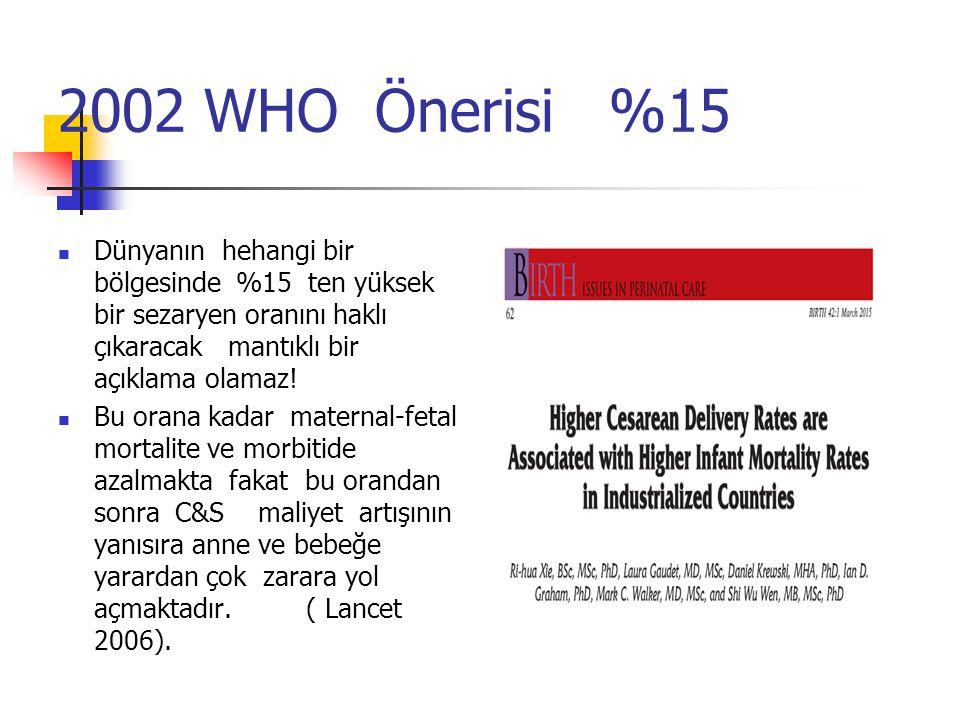 2002 WHO Önerisi %15 Dünyanın hehangi bir bölgesinde %15 ten yüksek bir sezaryen oranını haklı çıkaracak mantıklı bir açıklama olamaz.