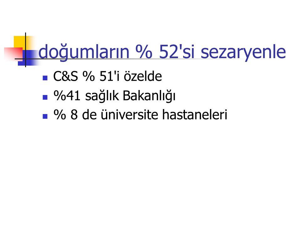 doğumların % 52 si sezaryenle C&S % 51 i özelde %41 sağlık Bakanlığı % 8 de üniversite hastaneleri