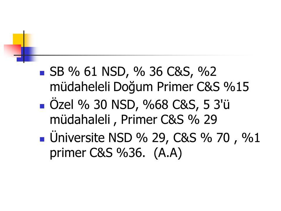 SB % 61 NSD, % 36 C&S, %2 müdaheleli Doğum Primer C&S %15 Özel % 30 NSD, %68 C&S, 5 3'ü müdahaleli, Primer C&S % 29 Üniversite NSD % 29, C&S % 70, %1