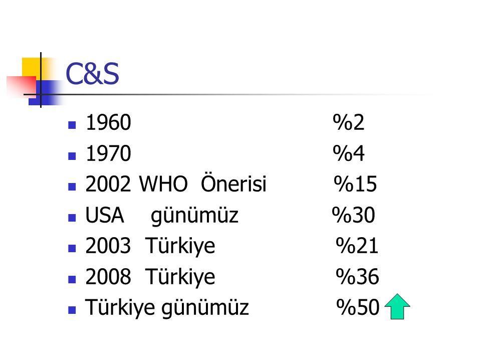 C&S 1960 %2 1970 %4 2002 WHO Önerisi %15 USA günümüz %30 2003 Türkiye %21 2008 Türkiye %36 Türkiye günümüz %50