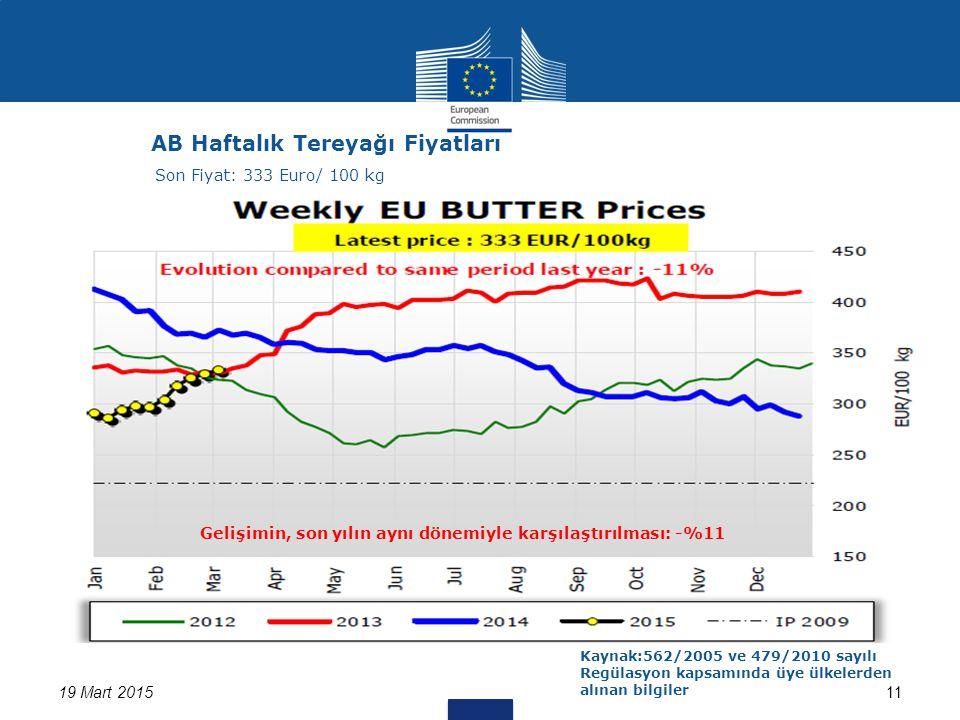 19 Mart 201511 AB Haftalık Tereyağı Fiyatları Kaynak:562/2005 ve 479/2010 sayılı Regülasyon kapsamında üye ülkelerden alınan bilgiler Son Fiyat: 333 Euro/ 100 kg Gelişimin, son yılın aynı dönemiyle karşılaştırılması: -%11