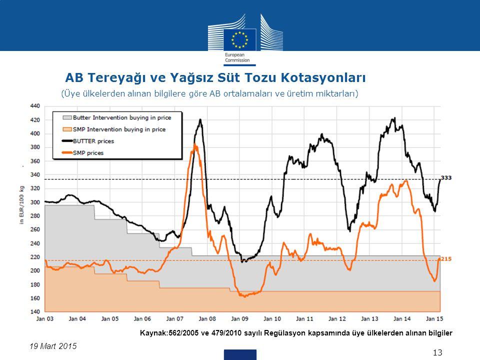 Kaynak:562/2005 ve 479/2010 sayılı Regülasyon kapsamında üye ülkelerden alınan bilgiler 19 Mart 2015 AB Tereyağı ve Yağsız Süt Tozu Kotasyonları 13 (Üye ülkelerden alınan bilgilere göre AB ortalamaları ve üretim miktarları)