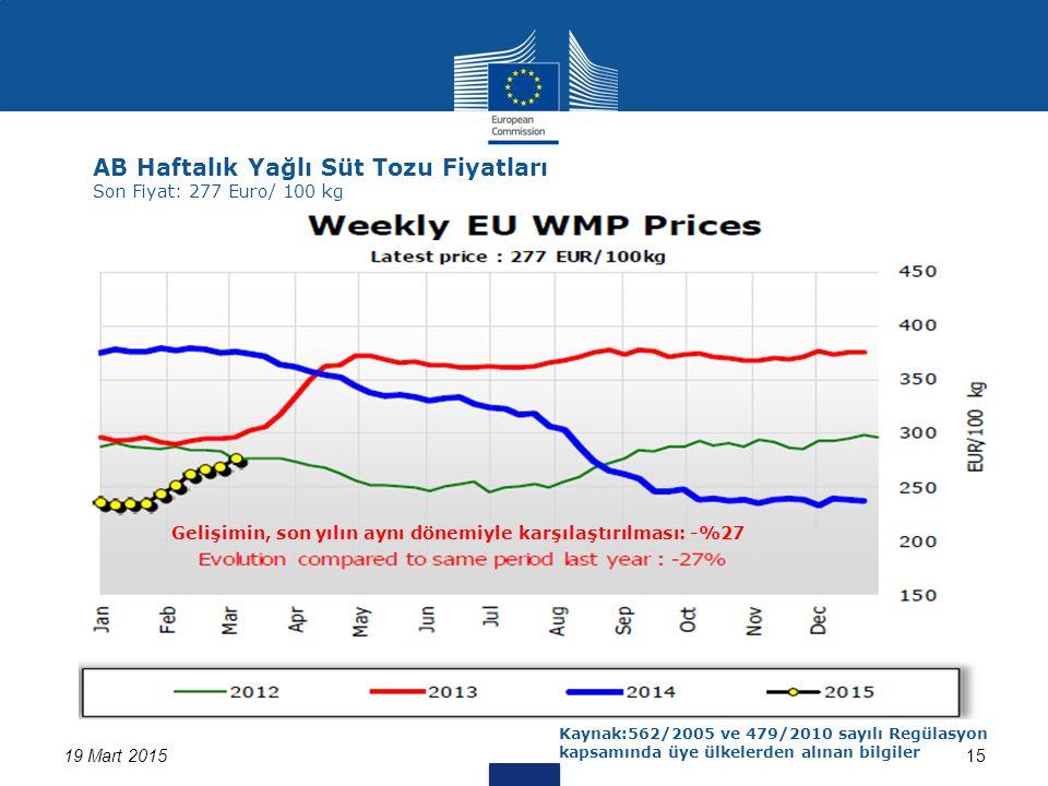 19 Mart 201515 AB Haftalık Yağlı Süt Tozu Fiyatları Son Fiyat: 277 Euro/ 100 kg Kaynak:562/2005 ve 479/2010 sayılı Regülasyon kapsamında üye ülkelerden alınan bilgiler Gelişimin, son yılın aynı dönemiyle karşılaştırılması: -%27