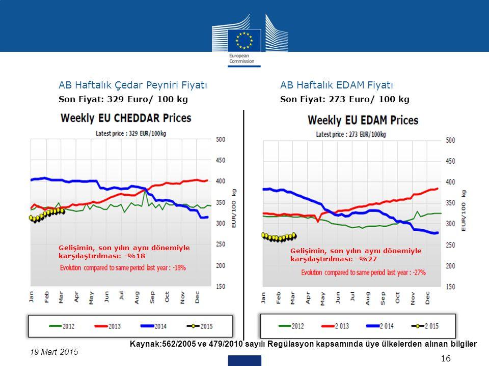 Kaynak:562/2005 ve 479/2010 sayılı Regülasyon kapsamında üye ülkelerden alınan bilgiler 19 Mart 2015 AB Haftalık Çedar Peyniri FiyatıAB Haftalık EDAM Fiyatı 16 Son Fiyat: 329 Euro/ 100 kgSon Fiyat: 273 Euro/ 100 kg Gelişimin, son yılın aynı dönemiyle karşılaştırılması: -%18 Gelişimin, son yılın aynı dönemiyle karşılaştırılması: -%27