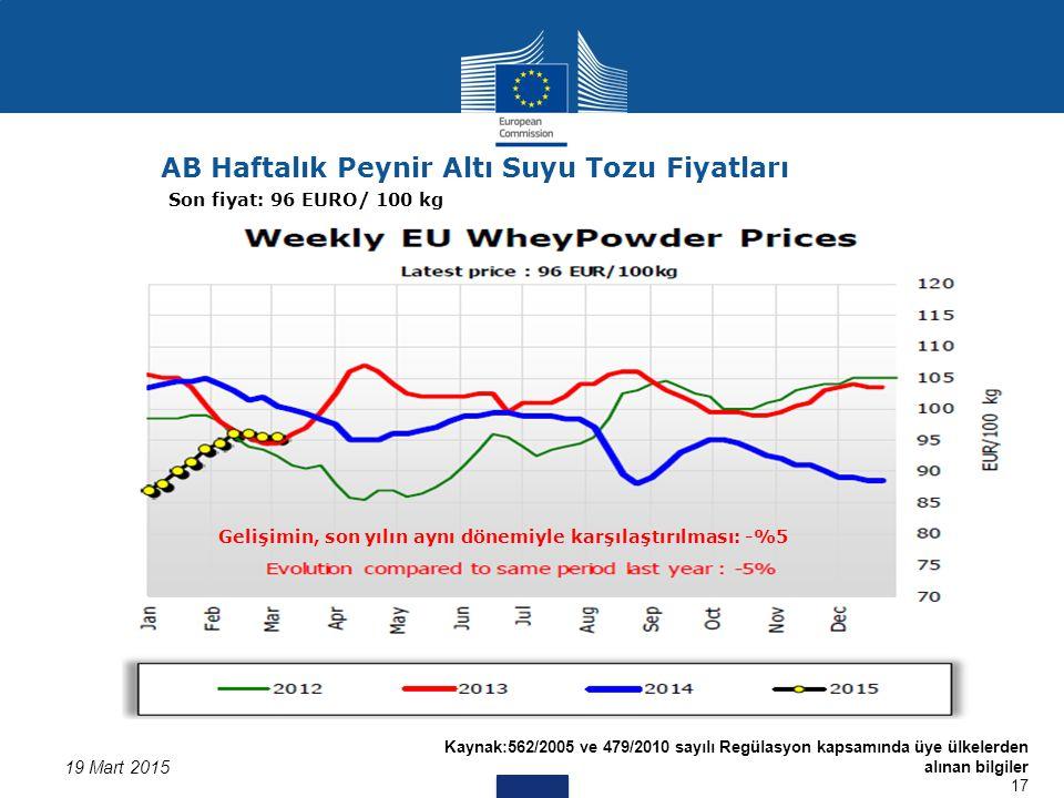 Kaynak:562/2005 ve 479/2010 sayılı Regülasyon kapsamında üye ülkelerden alınan bilgiler 17 19 Mart 2015 AB Haftalık Peynir Altı Suyu Tozu Fiyatları Son fiyat: 96 EURO/ 100 kg Gelişimin, son yılın aynı dönemiyle karşılaştırılması: -%5