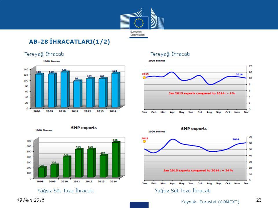2319 Mart 2015 AB-28 İHRACATLARI(1/2) Tereyağı İhracatı Yağsız Süt Tozu İhracatı Kaynak: Eurostat (COMEXT)