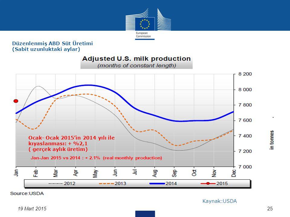 19 Mart 201525 Düzenlenmiş ABD Süt Üretimi (Sabit uzunluktaki aylar) Kaynak:USDA Ocak- Ocak 2015'in 2014 yılı ile kıyaslanması: + %2,1 ( gerçek aylık üretim)