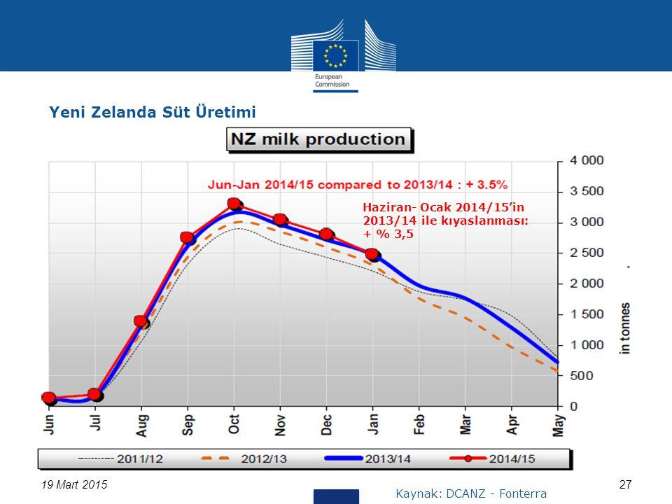 19 Mart 201527 Yeni Zelanda Süt Üretimi Kaynak: DCANZ - Fonterra Haziran- Ocak 2014/15'in 2013/14 ile kıyaslanması: + % 3,5