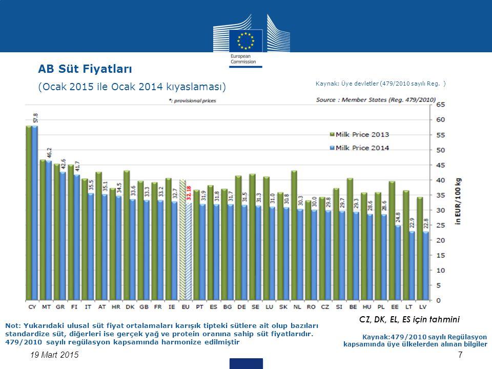 7 CZ, DK, EL, ES için tahmini 19 Mart 2015 Kaynak:479/2010 sayılı Regülasyon kapsamında üye ülkelerden alınan bilgiler Not: Yukarıdaki ulusal süt fiyat ortalamaları karışık tipteki sütlere ait olup bazıları standardize süt, diğerleri ise gerçek yağ ve protein oranına sahip süt fiyatlarıdır.