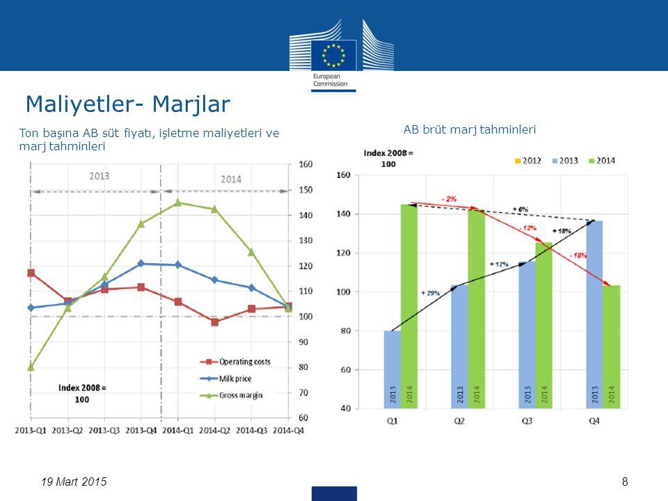 Maliyetler- Marjlar 19 Mart 20158 Ton başına AB süt fiyatı, işletme maliyetleri ve marj tahminleri AB brüt marj tahminleri