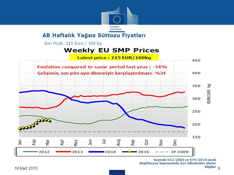 919 Mart 2015 Kaynak:562/2005 ve 479/2010 sayılı Regülasyon kapsamında üye ülkelerden alınan bilgiler AB Haftalık Yağsız Süttozu Fiyatları Son Fiyat: 215 Euro / 100 kg Gelişimin, son yılın aynı dönemiyle karşılaştırılması: -%34