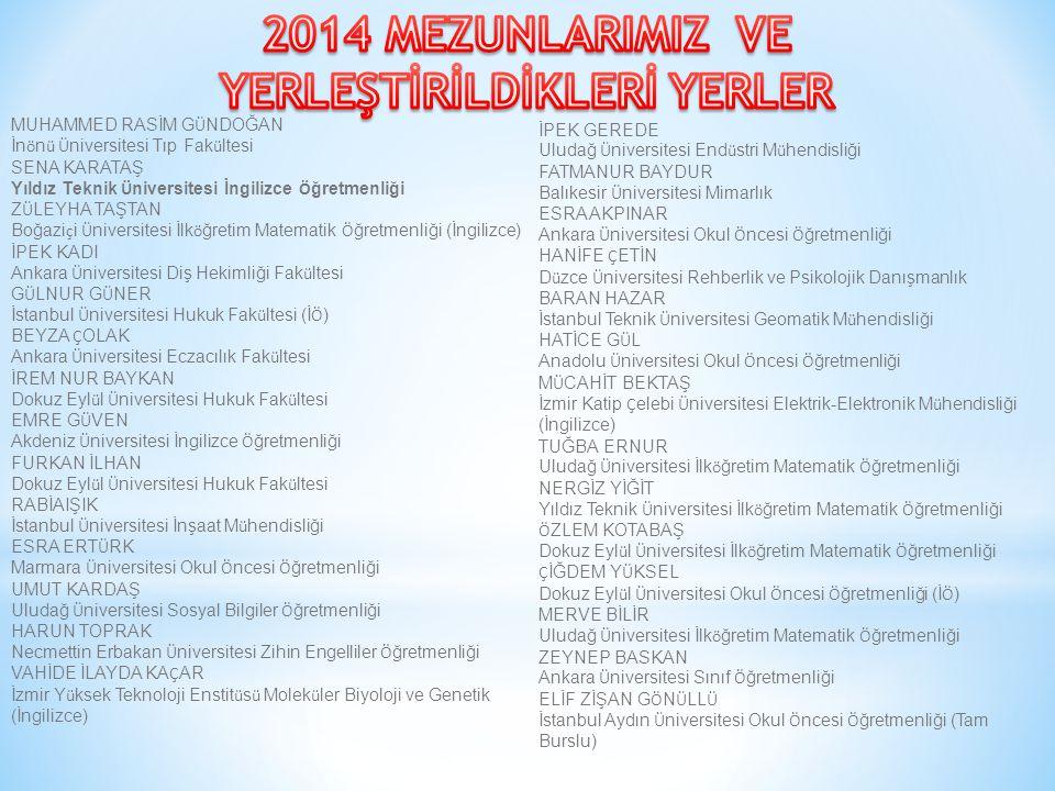 MUHAMMET ALİ BENLİ Gazi Ü niversitesi Rus Dili ve Edebiyatı BİLGE YENEN Ege Ü niversitesi Sınıf Ö ğretmenliği MELİKE OKUR Yıldız Teknik Ü niversitesi Harita M ü hendisliği TUĞ Ç E AKKAYA Uludağ Ü niversitesi Sınıf Ö ğretmenliği ZEYNEP YILDIRIM Uludağ Ü niversitesi Okul Ö ncesi Ö ğretmenliği (İ Ö ) NESLİHAN TEMİZ Pamukkale Ü niversitesi Okul Ö ncesi Ö ğretmenliği DİLEK T Ü RKKAL Dumlupınar Ü niversitesi Okul Ö ncesi Ö ğretmenliği BER Ç İN MISRA ESER Dokuz Eyl ü l Ü niversitesi Okul Ö ncesi Ö ğretmenliği (İ Ö ) BURAK İLERİ Hacettepe Ü niversitesi Ç evre M ü hendisliği (İngilizce) KUBİLAY SOYAT Sakarya Ü niversitesi İnşaat M ü hendisliği M Ü GE NUR YEŞİL Osmangazi Ü niversitesi İlk ö ğretim Matematik Ö ğretmenliği NACİYE SELVİ Uludağ Ü niversitesi Sınıf Ö ğretmenliği UMUT UTKU TOMAR Ege Sınıf Ö ğretmenliği TANJU DENİZHAN TAŞPINAR KTO Karatay Ü niversitesi Hukuk Fak ü ltesi ( Ü cretli) SEVDE CEYHAN Ordu Ü niversitesi Okul Ö ncesi Ö ğretmenliği G Ü L Ç İN KUNCAK Avrasya Ü niversitesi Uygulamalı İngilizce ve Ç evirmenlik (Tam Burslu) SUALP BEKTAŞ Eskişehir Osmangazi Ü niversitesi Makine M ü hendisliği SENA ERDOĞAN Kastamonu Ü niversitesi Okul Ö ncesi Ö ğretmenliği (İ Ö ) İMRAN YILMAZ Ankara Ü niversitesi Sınıf Ö ğretmenliği FATMANUR BAYRAK Gaziantep Ü niversitesi İlk ö ğretim Matematik Ö ğretmenliği RABİA KILI Ç Sakarya Ü niversitesi İlk ö ğretim Matematik Ö ğretmenliği Ö ZLEM G Ü NEŞ Kocatepe Ü niversitesi İlk ö ğretim Matematik Ö ğretmenliği G Ö KNUR SOYAL Trakya Ü niversitesi İlk ö ğretim Matematik Ö ğretmenliği İREM NUR KO Ç Kocaeli Ü niversitesi Sınıf Ö ğretmenliği SEDA Ö ZDEMİR Anadolu Ü niversitesi Sınıf Ö ğretmenliği CEYDA AYG Ü N Dumlupınar Ü niversitesi İnşaat M ü hendisliği DİLEK KO Ç Kocatepe Ü niversitesi İlk ö ğretim Matematik Ö ğretmenliği NAGİHAN BULUT Eskişehir Osmangazi Ü niversitesi Sınıf Ö ğretmenliği MERVE G Ü NAL Sel ç uk Ü niversitesi End ü stri M ü hendisliği RAZİYE SENA CAN Uşak Ü niversitesi İlk ö ğretim Matematik Ö ğretmenliği NAZLICAN KAHVECİ K