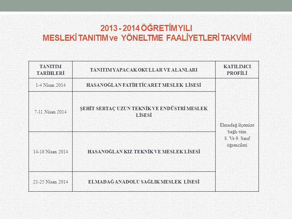 2013 - 2014 ÖĞRETİM YILI MESLEKİ TANITIM ve YÖNELTME FAALİYETLERİ TAKVİMİ TANITIM TARİHLERİ TANITIM YAPACAK OKULLAR VE ALANLARI KATILIMCI PROFİLİ 1-4 Nisan 2014HASANOĞLAN FATİH TİCARET MESLEK LİSESİ Elmadağ ilçemize bağlı tüm 8.