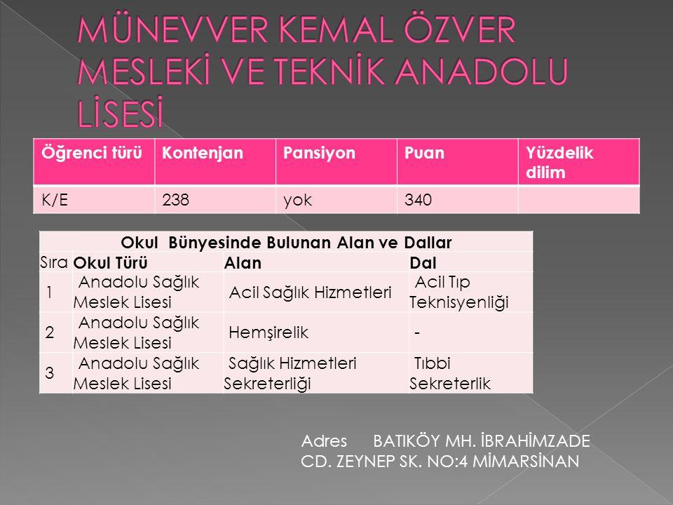 Öğrenci türüKontenjanPansiyonPuanYüzdelik dilim K/E238yok340 Okul Bünyesinde Bulunan Alan ve Dallar Sıra Okul TürüAlanDal 1 Anadolu Sağlık Meslek Lise