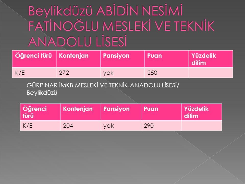 Öğrenci türüKontenjanPansiyonPuanYüzdelik dilim K/E272yok250 GÜRPINAR İMKB MESLEKİ VE TEKNİK ANADOLU LİSESİ/ Beylikdüzü Öğrenci türü KontenjanPansiyon