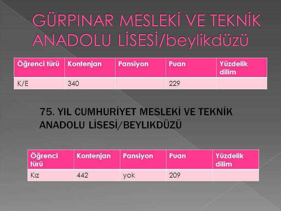 Öğrenci türüKontenjanPansiyonPuanYüzdelik dilim K/E340229 Öğrenci türü KontenjanPansiyonPuanYüzdelik dilim Kız442yok209 75. YIL CUMHURİYET MESLEKİ VE