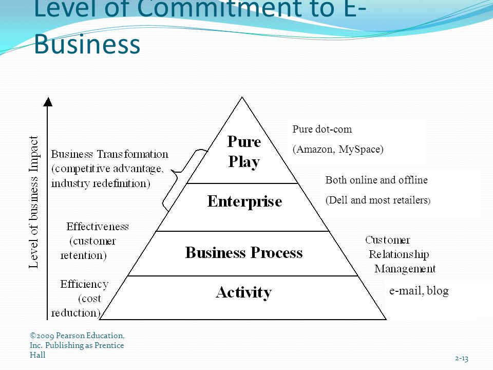 Level of Commitment to E- Business ©2009 Pearson Education, Inc. Publishing as Prentice Hall 2-13 Both online and offline (Dell and most retailers ) e