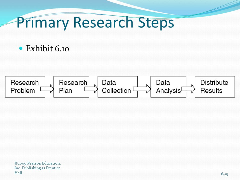 Primary Research Steps Exhibit 6.10 ©2009 Pearson Education, Inc. Publishing as Prentice Hall 6-15