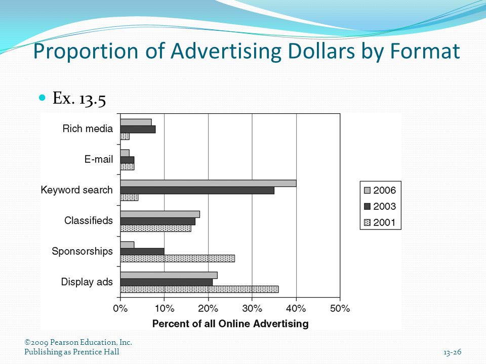 Proportion of Advertising Dollars by Format Ex. 13.5 ©2009 Pearson Education, Inc. Publishing as Prentice Hall13-26