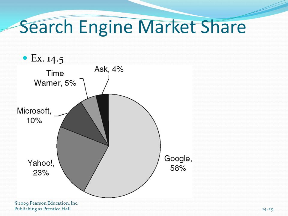 Search Engine Market Share Ex. 14.5 ©2009 Pearson Education, Inc. Publishing as Prentice Hall14-29