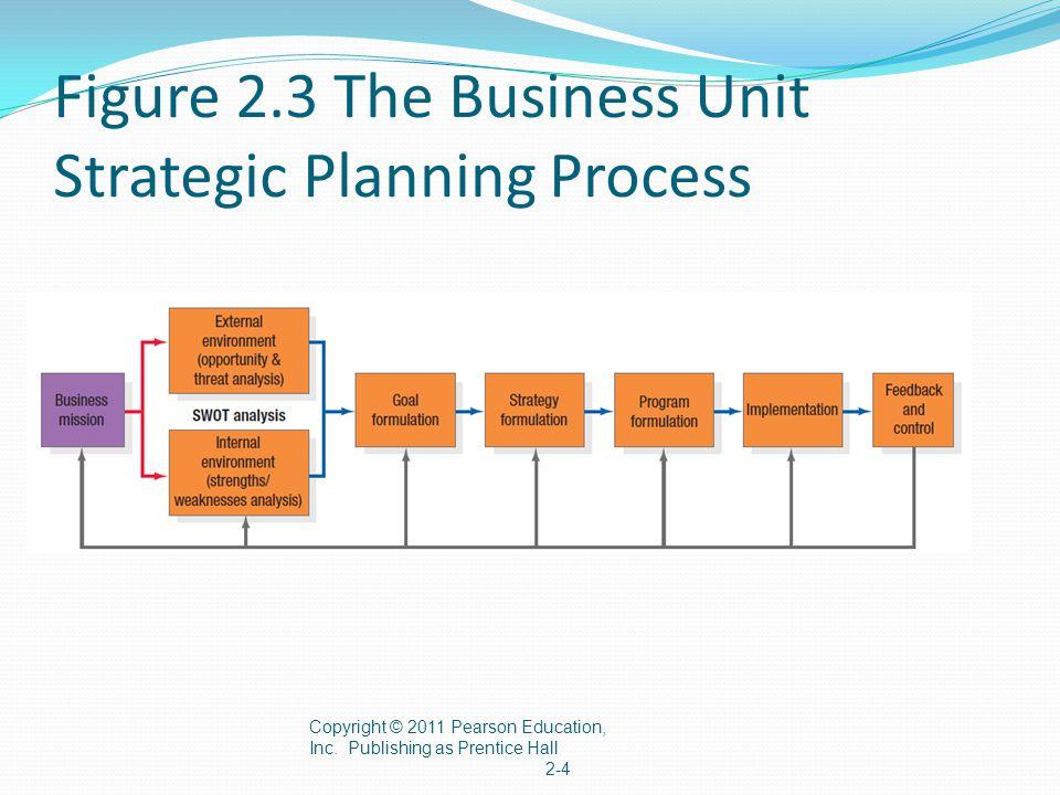 Business Process-Level Models 1.Customer relationship management (CRM) 2.