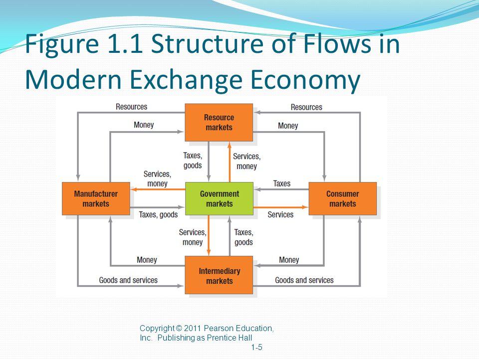 Enterprise-Level Models 1.E-commerce, direct selling, content sponsorship 2.