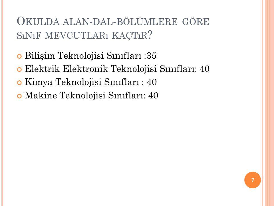 O KULDA ALAN - DAL - BÖLÜMLERE GÖRE SıNıF MEVCUTLARı KAÇTıR ? Bilişim Teknolojisi Sınıfları :35 Elektrik Elektronik Teknolojisi Sınıfları: 40 Kimya Te