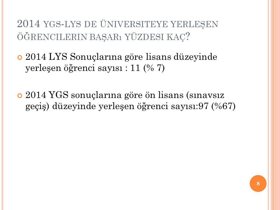 2014 YGS - LYS DE ÜNIVERSITEYE YERLEŞEN ÖĞRENCILERIN BAŞARı YÜZDESI KAÇ ? 2014 LYS Sonuçlarına göre lisans düzeyinde yerleşen öğrenci sayısı : 11 (% 7