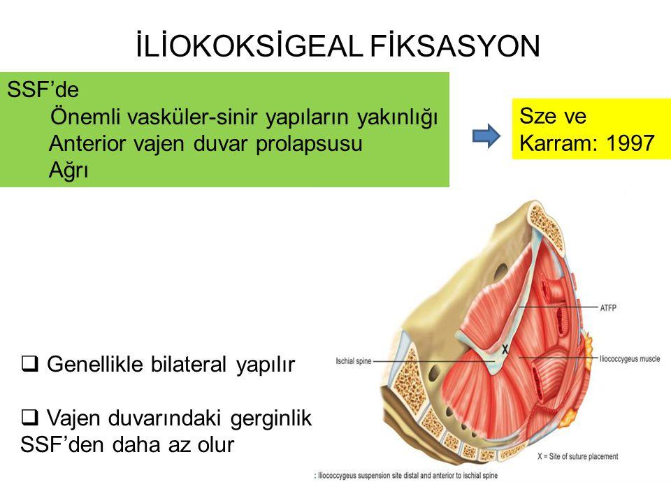 İLİOKOKSİGEAL FİKSASYON SSF'de Önemli vasküler-sinir yapıların yakınlığı Anterior vajen duvar prolapsusu Ağrı Sze ve Karram: 1997  Genellikle bilater