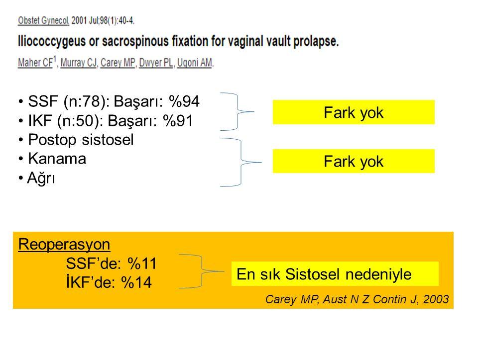 SSF (n:78): Başarı: %94 IKF (n:50): Başarı: %91 Postop sistosel Kanama Ağrı Fark yok Reoperasyon SSF'de: %11 İKF'de: %14 Carey MP, Aust N Z Contin J,