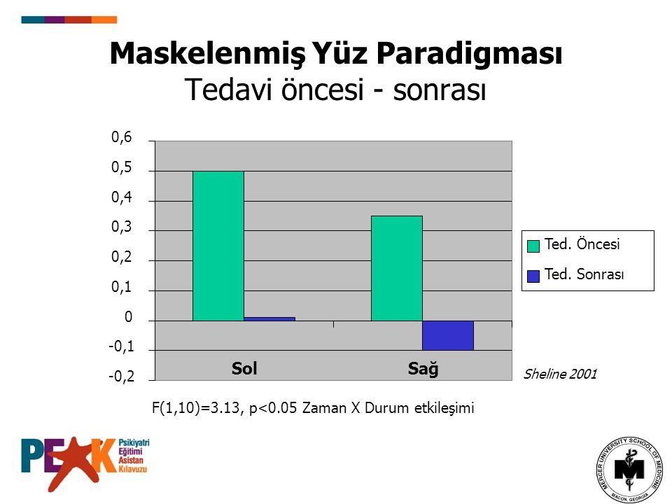 Maskelenmiş Yüz Paradigması Tedavi öncesi - sonrası F(1,10)=3.13, p<0.05 Zaman X Durum etkileşimi Sheline 2001 -0,2 -0,1 0 0,1 0,2 0,3 0,4 0,5 0,6 Sol