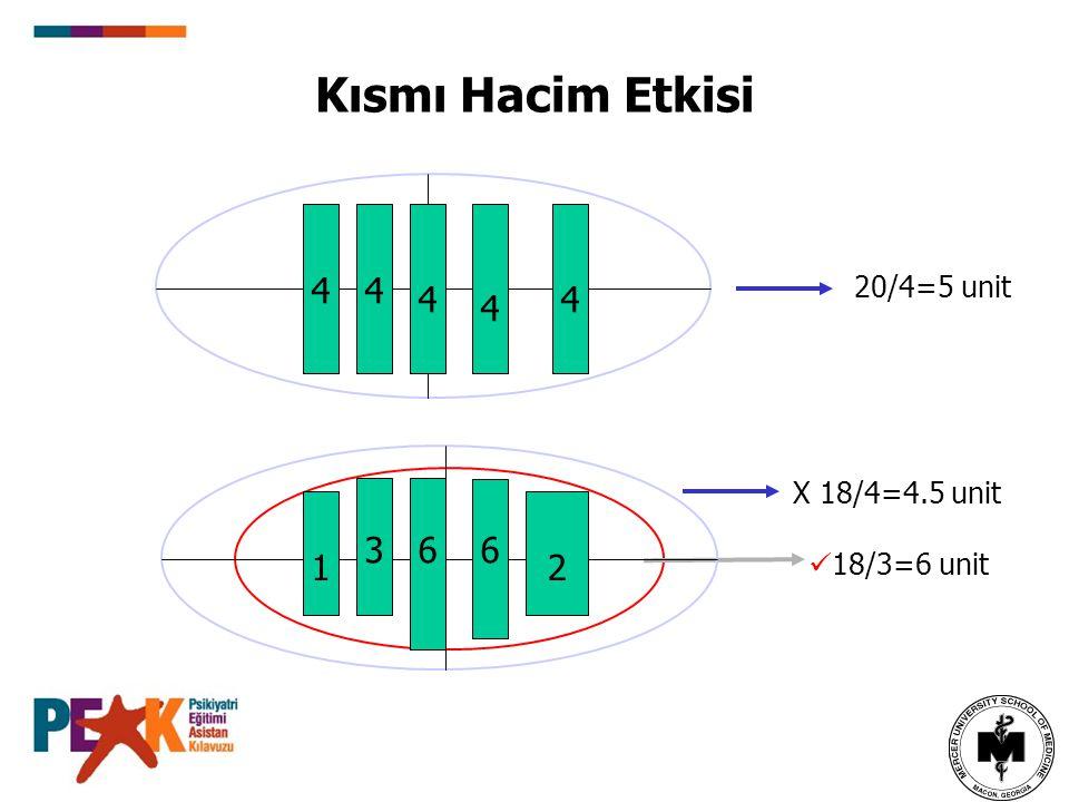 Kısmı Hacim Etkisi 20/4=5 unit 18/3=6 unit X 18/4=4.5 unit 4 4 4 4 4 1 366 2