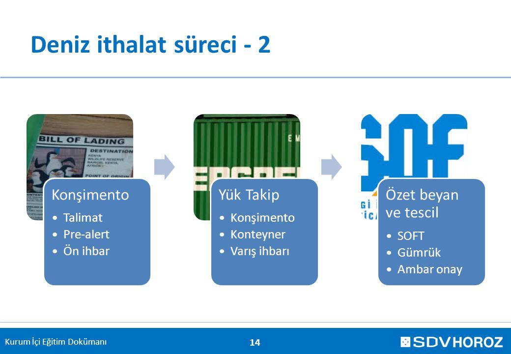 Kurum İçi Eğitim Dokümanı Deniz ithalat süreci - 2 14 Konşimento Talimat Pre-alert Ön ihbar Yük Takip Konşimento Konteyner Varış ihbarı Özet beyan ve