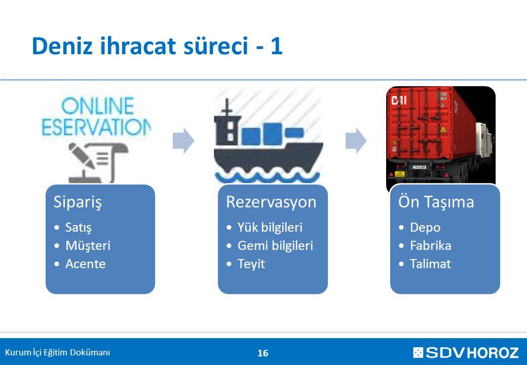 Kurum İçi Eğitim Dokümanı Deniz ihracat süreci - 1 16 Sipariş Satış Müşteri Acente Rezervasyon Yük bilgileri Gemi bilgileri Teyit Ön Taşıma Depo Fabri