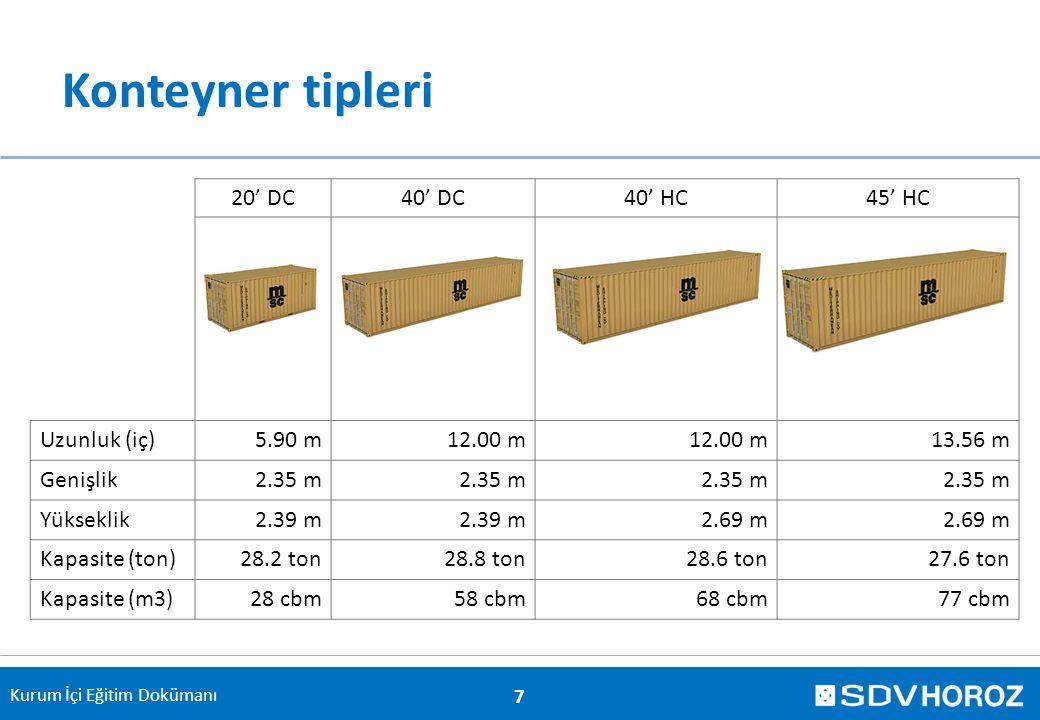 Kurum İçi Eğitim Dokümanı Konteyner tipleri 20' DC40' DC40' HC45' HC Uzunluk (iç)5.90 m12.00 m 13.56 m Genişlik2.35 m Yükseklik2.39 m 2.69 m Kapasite