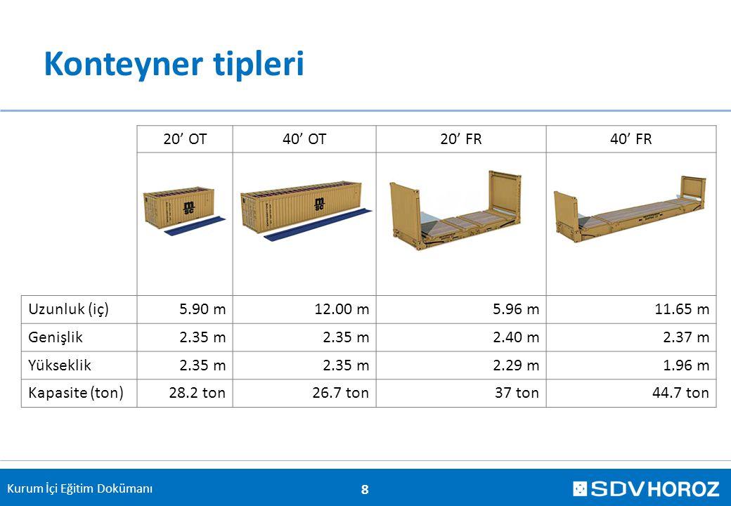 Kurum İçi Eğitim Dokümanı Konteyner tipleri 20' OT40' OT20' FR40' FR Uzunluk (iç)5.90 m12.00 m5.96 m11.65 m Genişlik2.35 m 2.40 m2.37 m Yükseklik2.35