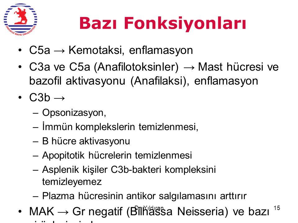 Bazı Fonksiyonları C5a → Kemotaksi, enflamasyon C3a ve C5a (Anafilotoksinler) → Mast hücresi ve bazofil aktivasyonu (Anafilaksi), enflamasyon C3b → –Opsonizasyon, –İmmün komplekslerin temizlenmesi, –B hücre aktivasyonu –Apopitotik hücrelerin temizlenmesi –Asplenik kişiler C3b-bakteri kompleksini temizleyemez –Plazma hücresinin antikor salgılamasını arttırır MAK → Gr negatif (Bilhassa Neisseria) ve bazı virüslerin imhası Dr.