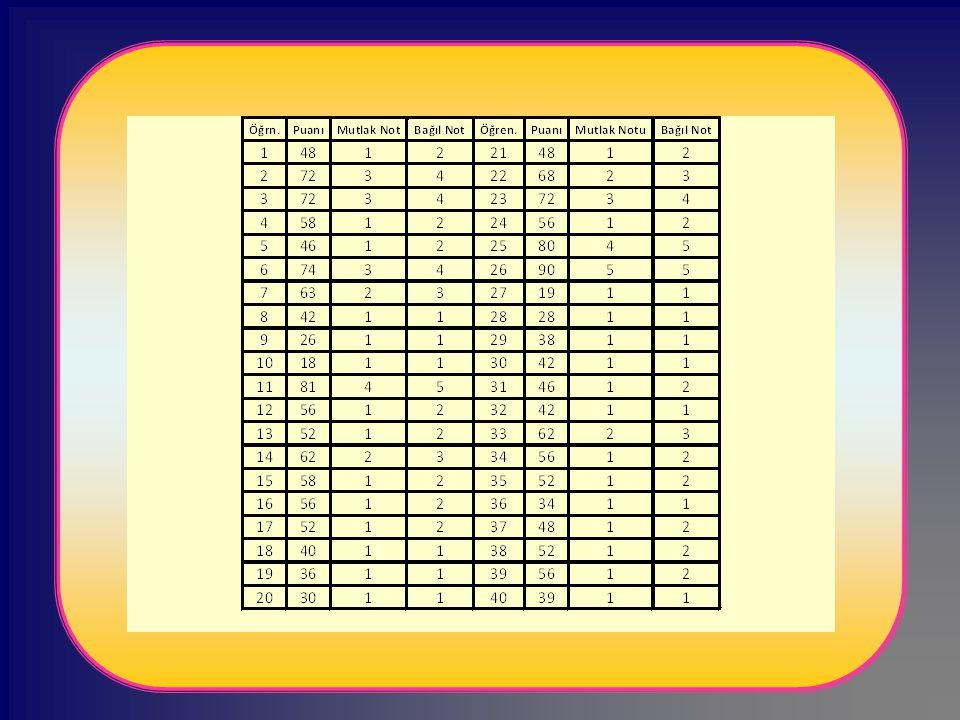 Yönelik Olduğu Amaca Göre Değerlendirme 1)Programa girişte yapılan değerlendirme; tanılayıcı değerlendirme-tanıma ve yerleştirmeye yönelik değerlendirme (diagnostic evaluation), 2)Program sürecinde yapılan değerlendirme, biçimlendirici değerlendirme-biçimlendirme ve yetiştirmeye yönelik değerlendirme (formative evaluation), 3)Programın çıkışında yapılan değerlendirme, düzey belirleyici değerlendirme - durum muhasebesine yönelik değerlendirme (summative evaluation) den söz edilebilir.