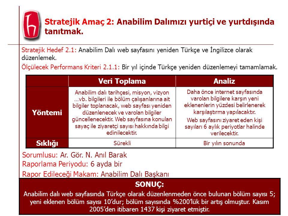 Stratejik Amaç 2: Anabilim Dalımızı yurtiçi ve yurtdışında tanıtmak.