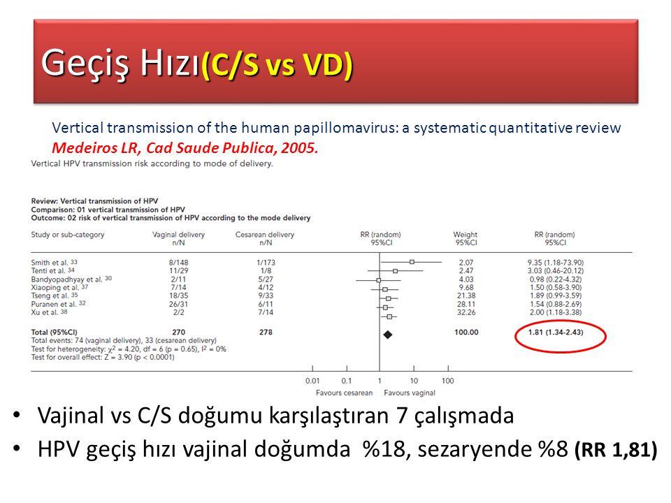 Vajinal vs C/S doğumu karşılaştıran 7 çalışmada HPV geçiş hızı vajinal doğumda %18, sezaryende %8 (RR 1,81) Geçiş Hızı (C/S vs VD) Vertical transmissi