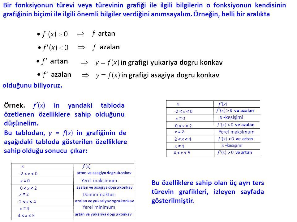 x f'(x) -2 < x < 0 x = 0 x -kesişimi 0 < x < 2 x = 2 Yerel maksimum 2 < x < 4 x = 4 x -kesişimi 4 < x < 5 x f (x) -2 < x < 0 x = 0 Yerel maksimum 0 < x < 2 x = 2 Dönüm noktası 2 < x < 4 x = 4 Yerel minimum 4 < x < 5 x y -2 0 2 4 5