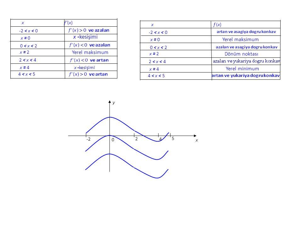 x f'(x) -2 < x < 0 x = 0 x -kesişimi 0 < x < 2 x = 2 Yerel maksimum 2 < x < 4 x = 4 x -kesişimi 4 < x < 5 x f (x) -2 < x < 0 x = 0 Yerel maksimum 0 <