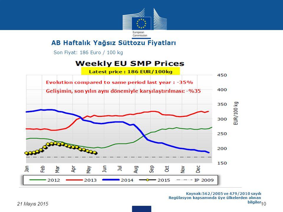 1021 Mayıs 2015 Kaynak:562/2005 ve 479/2010 sayılı Regülasyon kapsamında üye ülkelerden alınan bilgiler AB Haftalık Yağsız Süttozu Fiyatları Son Fiyat: 186 Euro / 100 kg Gelişimin, son yılın aynı dönemiyle karşılaştırılması: -%35