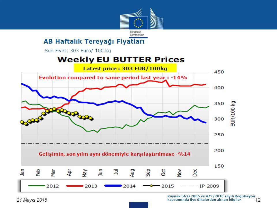 21 Mayıs 201512 AB Haftalık Tereyağı Fiyatları Kaynak:562/2005 ve 479/2010 sayılı Regülasyon kapsamında üye ülkelerden alınan bilgiler Son Fiyat: 303 Euro/ 100 kg Gelişimin, son yılın aynı dönemiyle karşılaştırılması: -%14