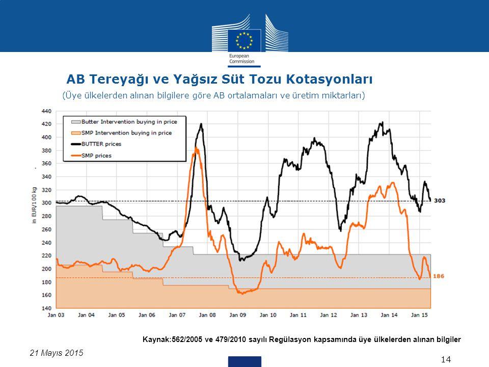 Kaynak:562/2005 ve 479/2010 sayılı Regülasyon kapsamında üye ülkelerden alınan bilgiler 21 Mayıs 2015 AB Tereyağı ve Yağsız Süt Tozu Kotasyonları 14 (Üye ülkelerden alınan bilgilere göre AB ortalamaları ve üretim miktarları)
